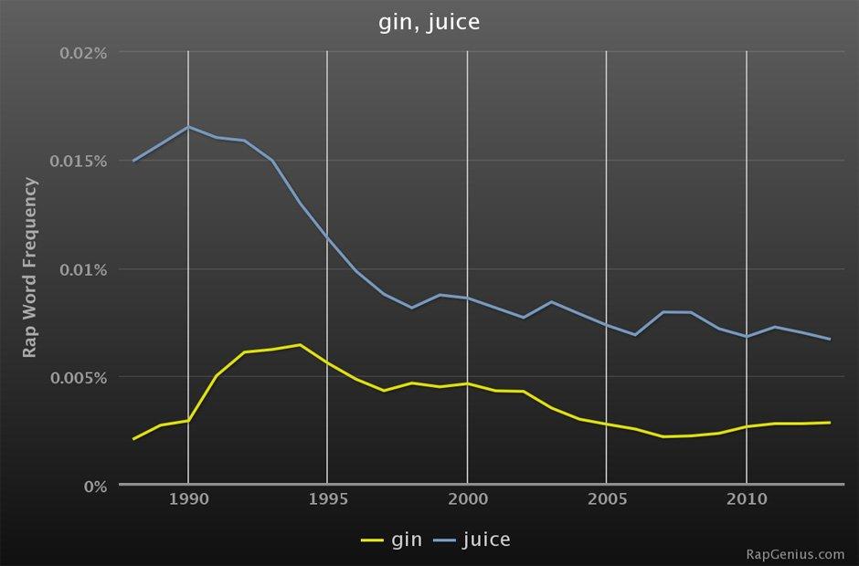 Rap Genius lyrics graphs